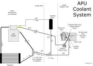 IM-09.00.xx.2 APU coolant system